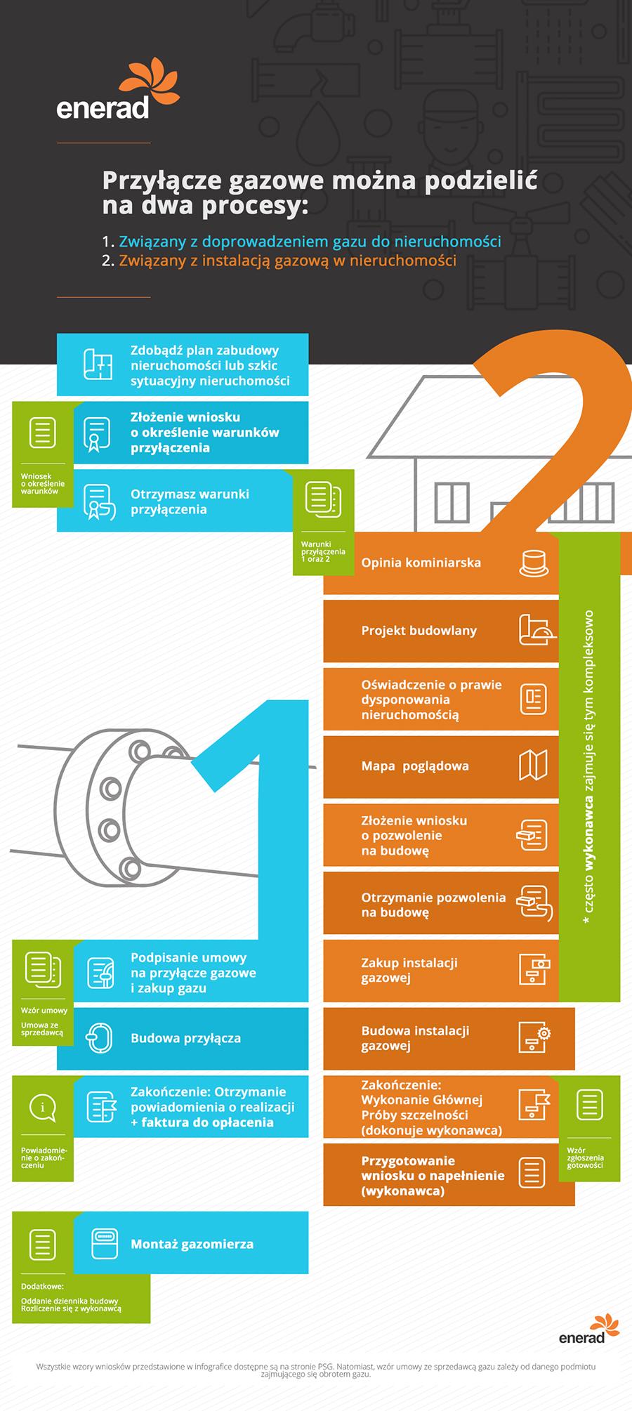 infografika przedstawiająca etapy procesu przyłącza gazowego