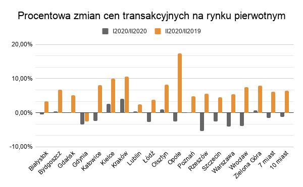 Rynek pierwotny ceny transakcyjne w II kwartale 2020 roku