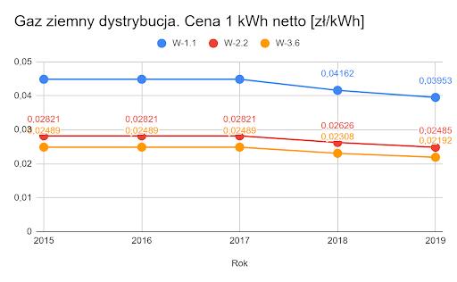 Gaz ziemny dystrybucja 1 kWh netto [zł/kWh]