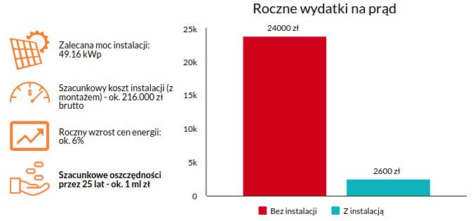 Fotowoltaika w gminie - opłacalność i koszty.
