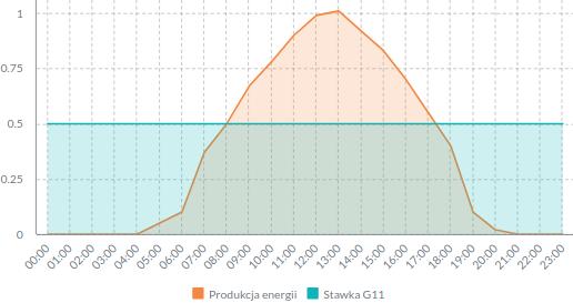 Taryfa G11 a fotowoltaika - wykres opłacalności.