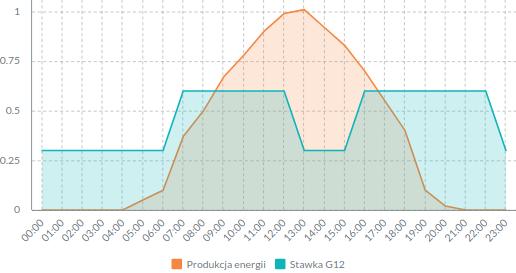 Taryfa G12 a fotowoltaika - wykres opłacalności.