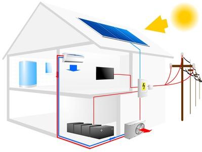 ilustracja domu przedstawiająca schemat połączenia on i off grid