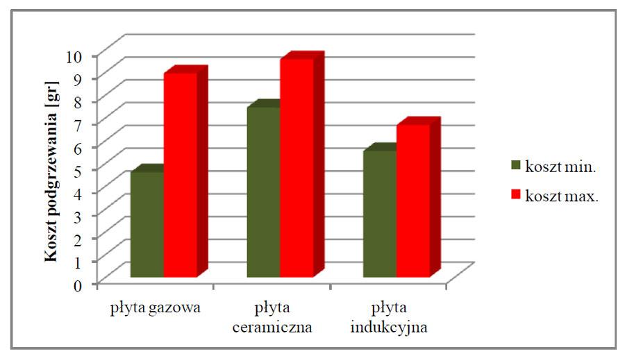 Porównanie kosztu eksploatacji kuchenki gazowej, elektrycznej oraz indukcyjnej