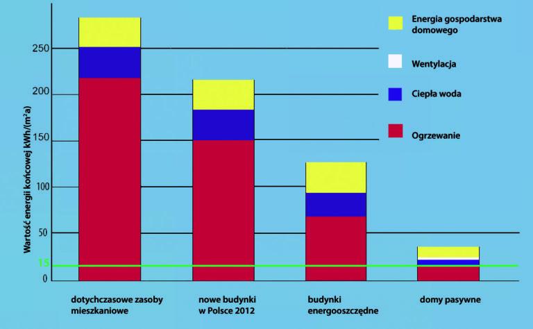 porównanie typów budynków pod względem oszczędności ekologicznych i ekonomicznych