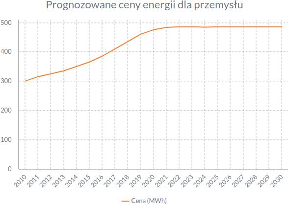Prognozowane ceny energii dla przemysłu.