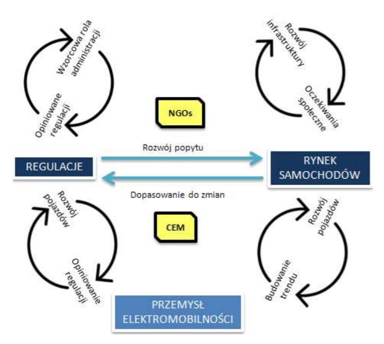 Schemat ekosystemu elektromobilności