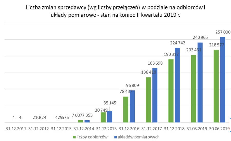 screen ze strony ure.gov.pl
