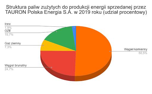 struktura paliw zużytych do produkcji energii sprzedanej przez Tauron