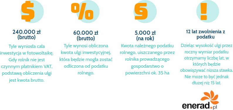 Ulga inwestycyjna na fotowoltaikę dla sadownika - obliczenia.