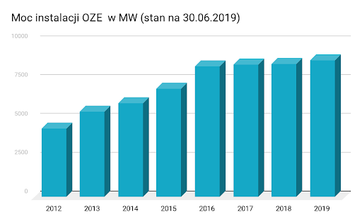 Moc instalacji OZE w MW