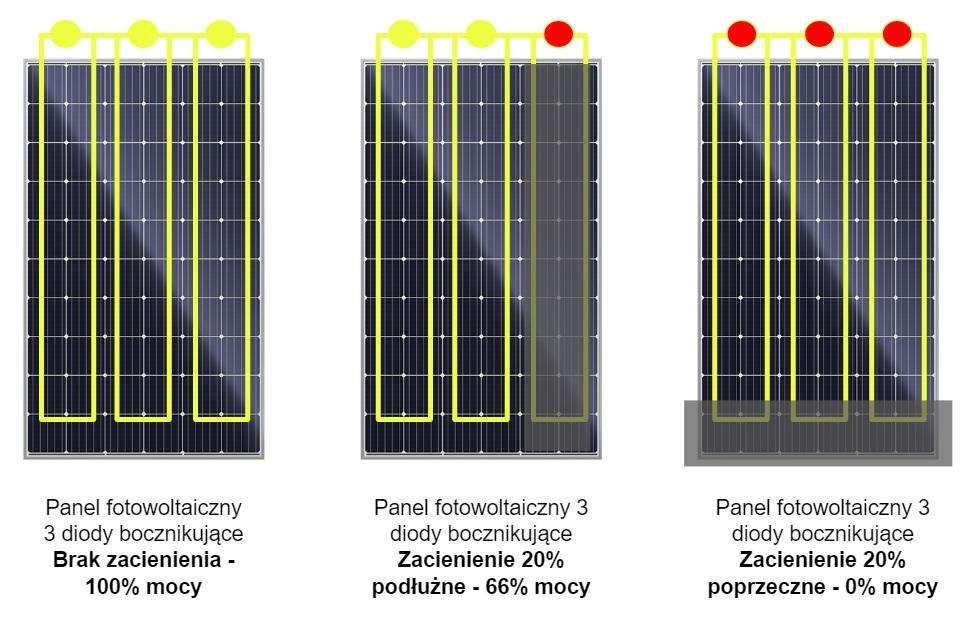 wydajność paneli słonecznych w cieniu